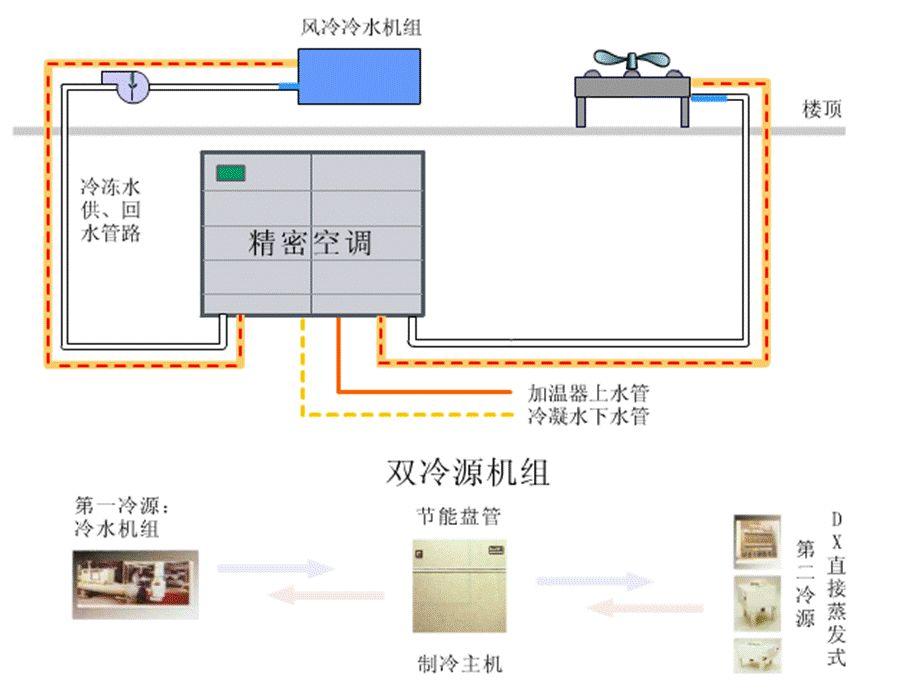 机房空调系统形式,你了解吗?_6