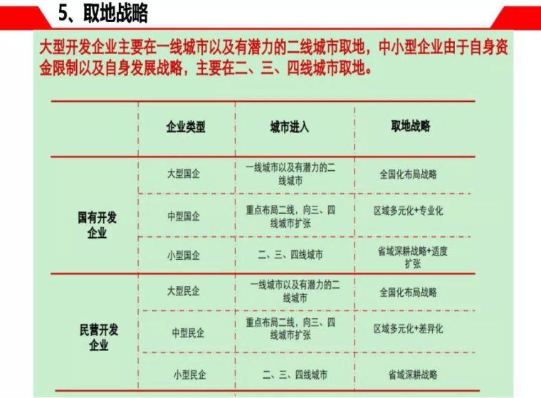 房地产企业开发拿地操作指南_53