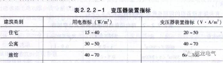 JGJ242-2011《住宅建筑电气设计规范》解读_3
