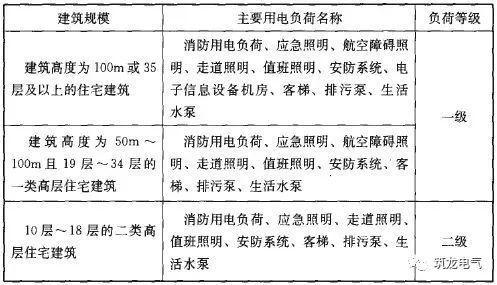 JGJ242-2011《住宅建筑电气设计规范》解读