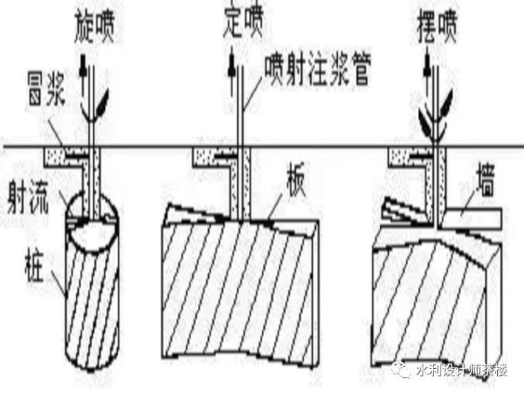 水工建筑物防渗加固施工技术图文详解