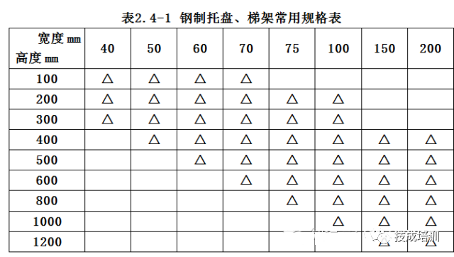 一整套电缆桥架安装施工流程及规范_5