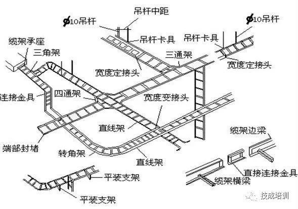 一整套电缆桥架安装施工流程及规范_3