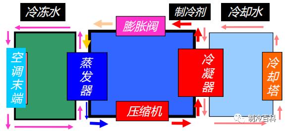 40张高清图┃完美诠释中央空调系统