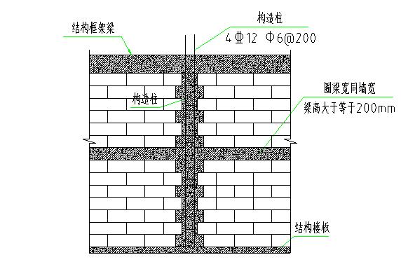 砌筑工程施工工艺标准要求