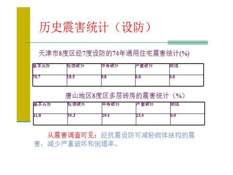 多层砌体结构抗震设计(PPT,共73页)