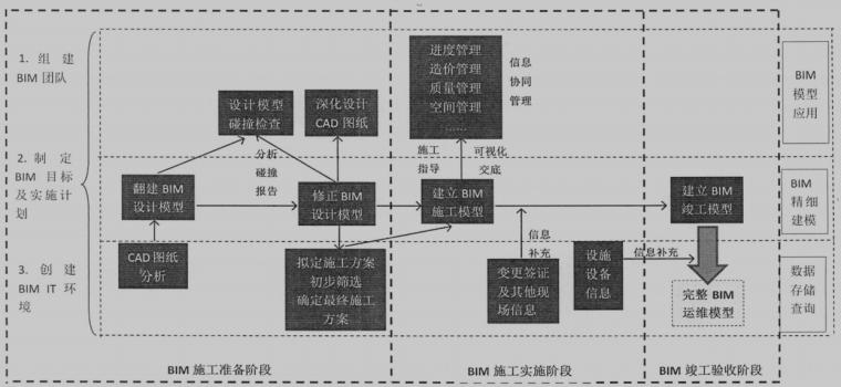 基于BIM的建筑施工项目管理流程优化研究