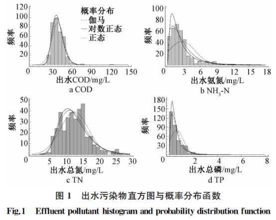 污水高排放标准稳定达标的分析与评价