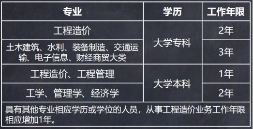 二级造价工程师报名条件