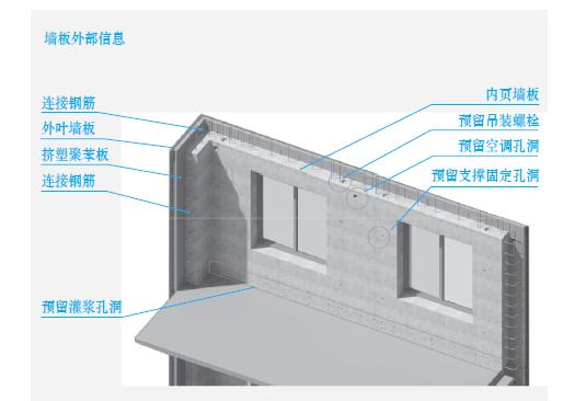 预制混凝土构件的深化设计-预制混凝土剪力墙外墙板BIM 示意图