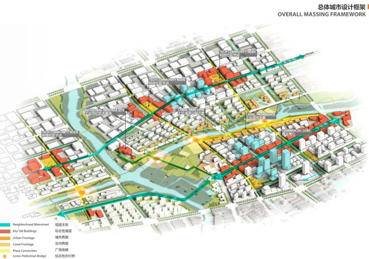 总体城市设计框架