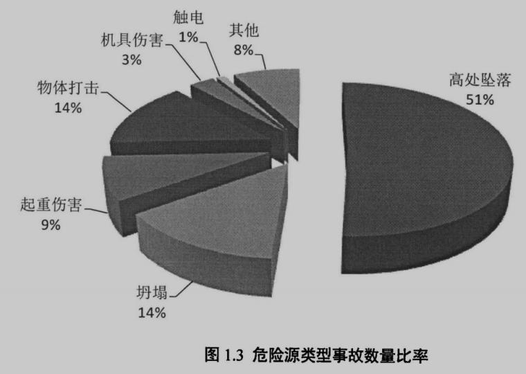 基于BIM技术的建筑施工危险源管理研究