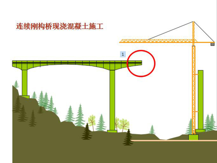 悬臂现浇混凝土箱梁桥挂篮(PPT,共9页)