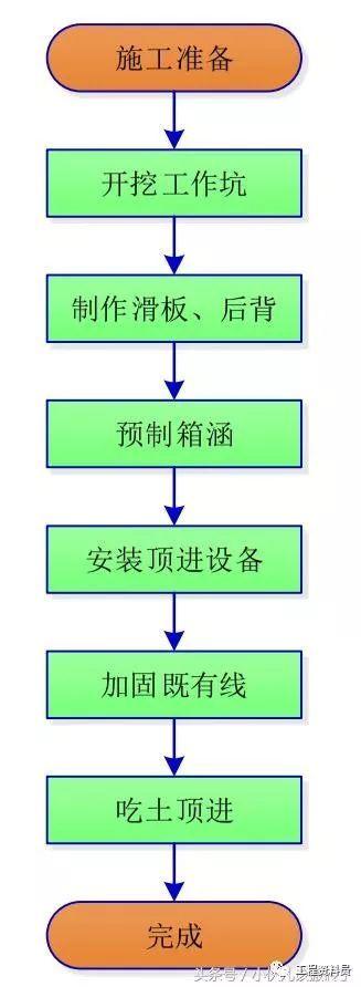 倒虹吸施工工艺及流程简述_3