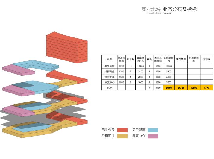 商业地块分布及指标