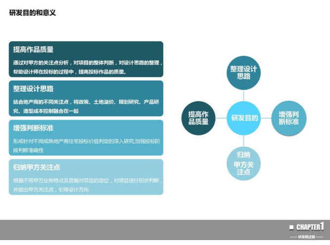 大院必备_居住区投标方案指南(PDF153页)