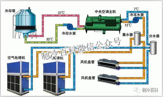 冷水机组工作原理与参数故障分析(下篇)