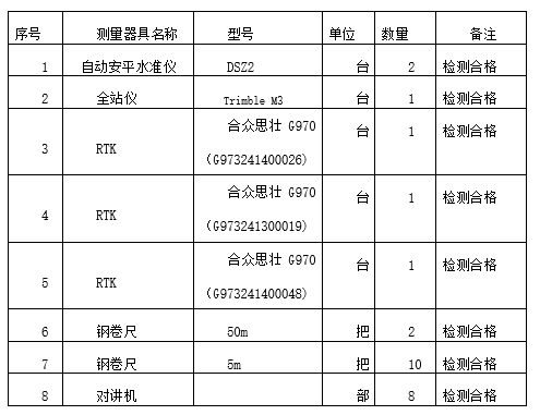 [贵州]市政道路施工测量方法及测量方案