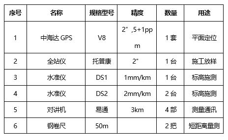 市政工程城市一级公路施工测量方案