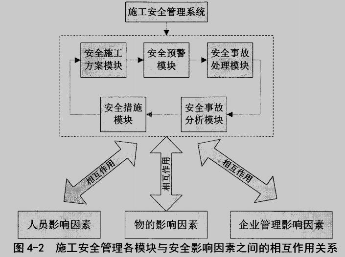 房屋建筑工程施工安全管理的模块化应用研究