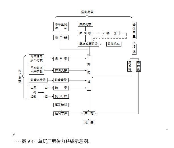 单层厂房传力路线示意图3