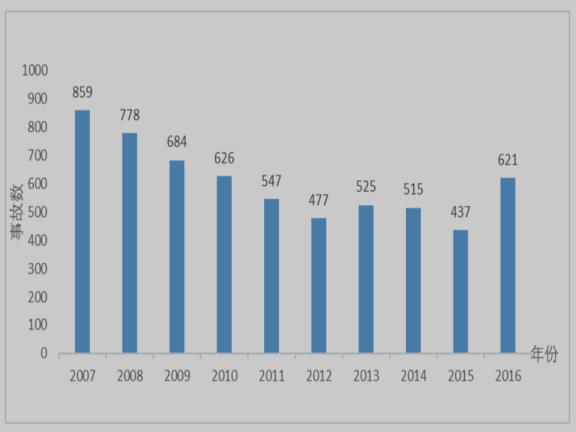 2007-2016 全国建筑事故总体情况