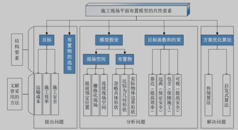 施工现场平面布置模型的共性要素图