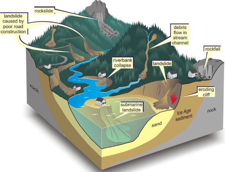 地质灾害防治工程施工技术要点课件丨146页