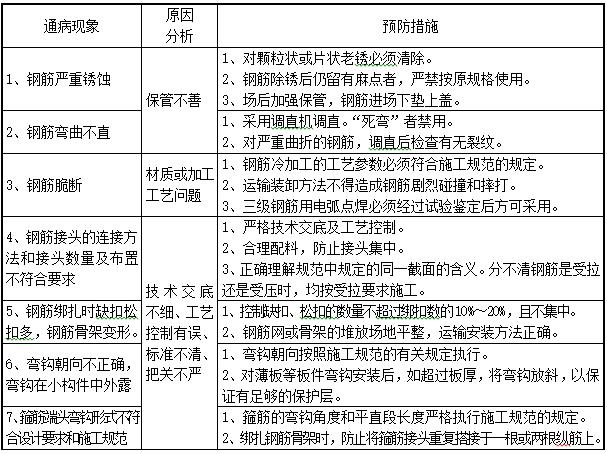 装配式(PC)构件质量通病防治