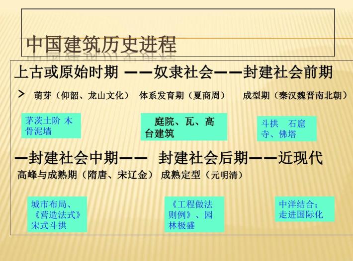 二级造价师讲义pdf资料下载-中国古代建筑发展概况讲义_PDF79页
