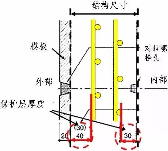 日本对混凝土保护层的控制措施
