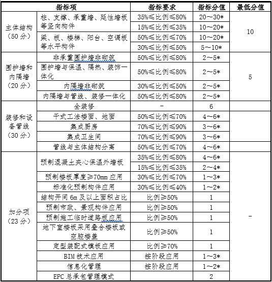 装配式居住建筑装配率计算表