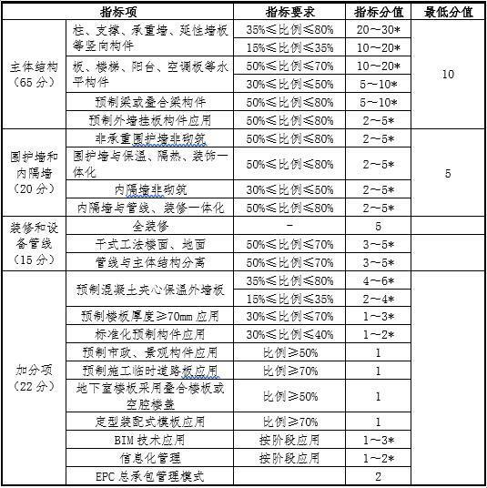 装配式公共建筑装配率计算表