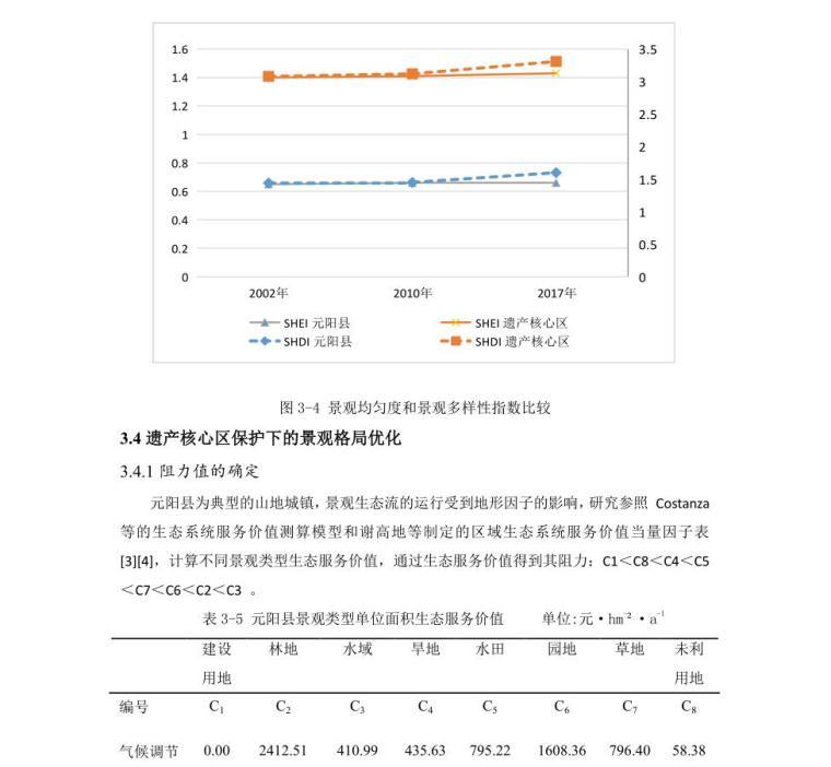 文化景观遗产保护下的元阳县景观格局研究 (8)