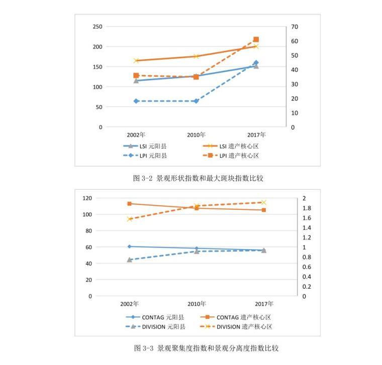 文化景观遗产保护下的元阳县景观格局研究 (7)