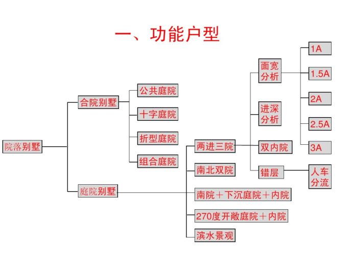 联排别墅户型研究_PDF32页