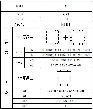 双向板弹性算法计算表格excel