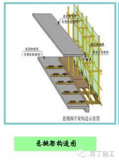型钢悬挑脚手架施工工艺及验收标准