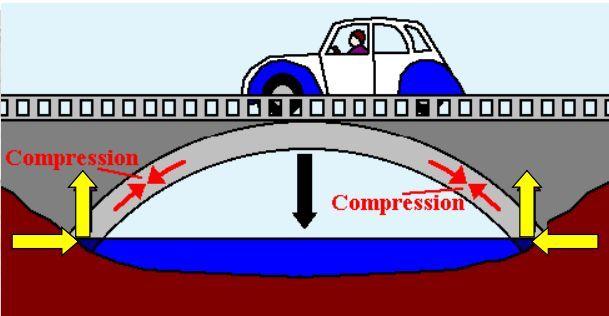 拱桥拱轴线设计超详细图文