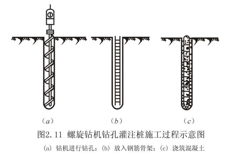 桥梁桩基施工现场图资料下载-桥梁桩基工程施工工艺及安全施工措施