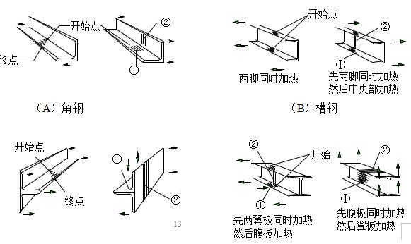 [江苏]炼钢连铸项目钢结构工程施工组织设计