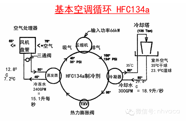 全面学习中央空调水系统机房设计(含案例)