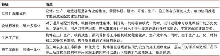 中国工业化建筑 | 装配式建筑深度研究报告