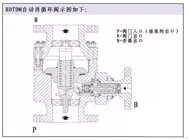 给排水——水泵最小流量阀