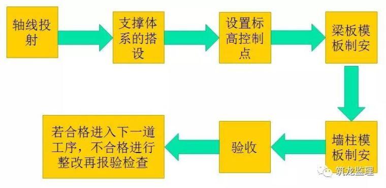 模板工程监理指引,扣件式钢管支撑体系!