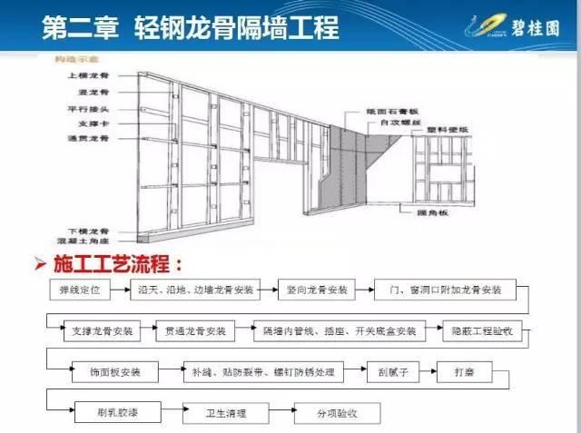 碧桂园住宅装修工程施工工艺和质量标准!_10