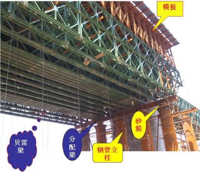支架和钢管柱贝雷梁现浇简支箱梁施工