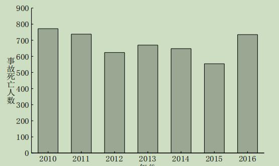 2010-2016 年全国房屋市政工程生产安全事故死亡人数