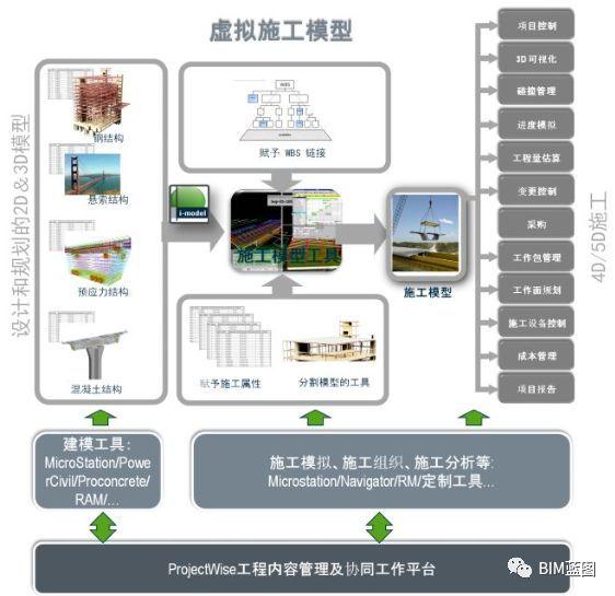 BIM技术在某桥梁施工阶段中的应用