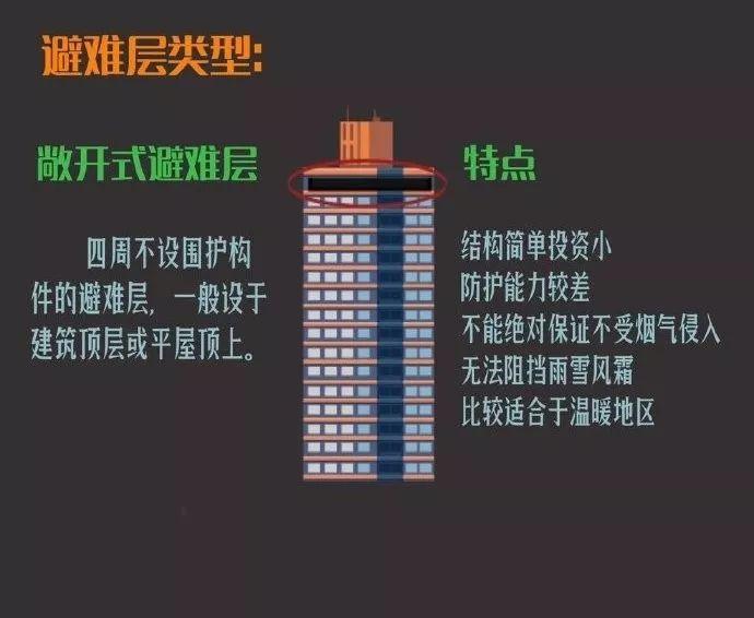 超高层建筑为何要设置避难层?如何设置?_4